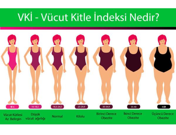 Vucut Kitle indeksi Nedir Vucut Kitle indeksi Hesaplama